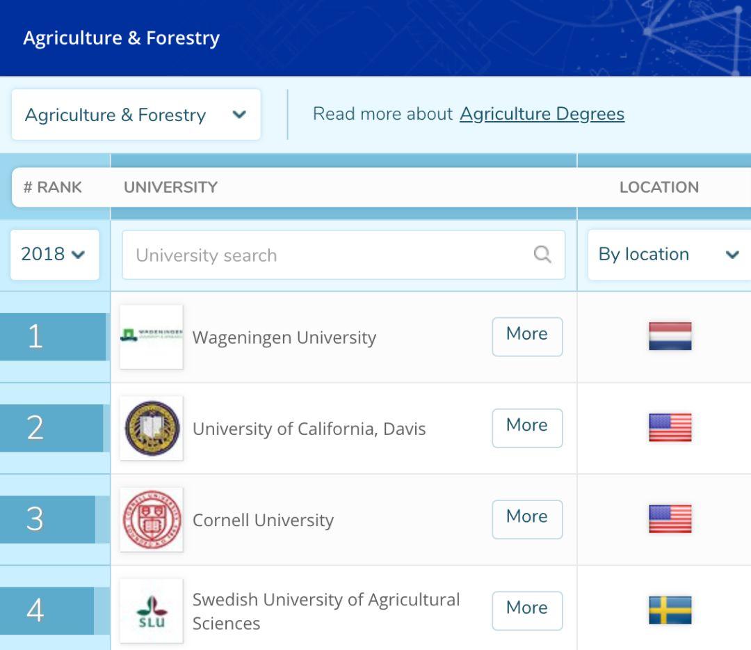 2018QS农业专业排名 Wageningen University 排名第一